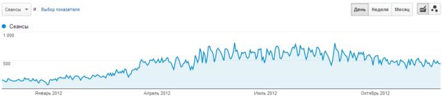 Аналитика: в июне 2012 года практически все запросы были в топ-3