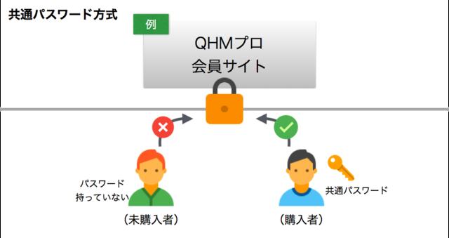 共通パスワード方式のイメージ図解