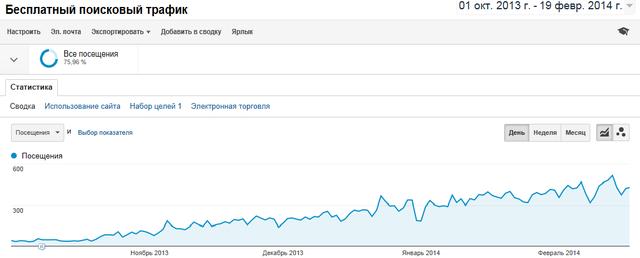 Рост бесплатного поискового трафика