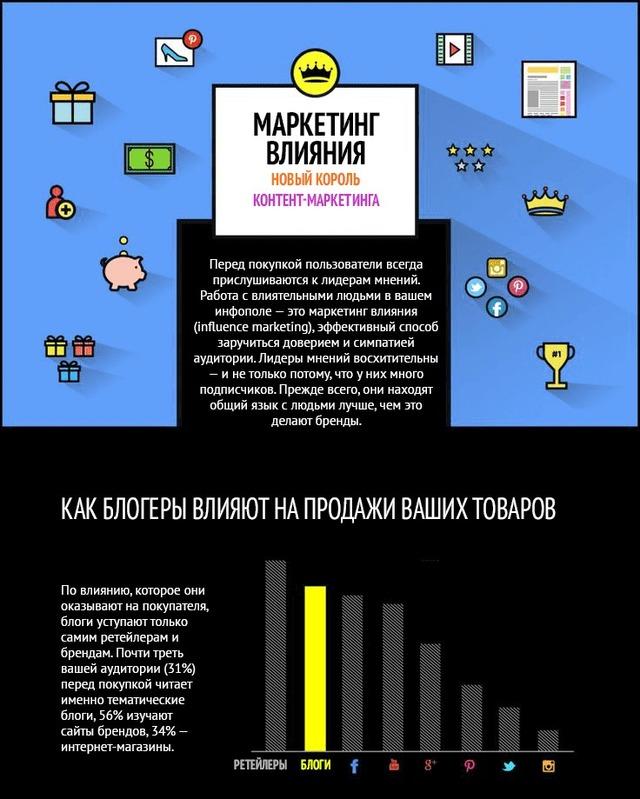 Инфографика: Все, что нужно знать о маркетинге влияния